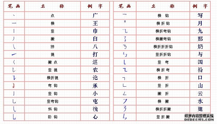 汉字笔画名称表 国家规定的汉字笔画名称 笔顺规则表