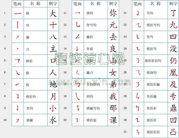 汉字笔画名称之分类
