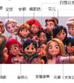 迪士尼全部公主有几个 名字出处详细资料介绍